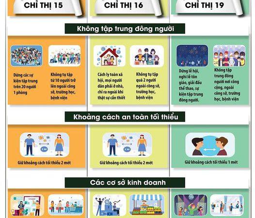 Từ ngày 3.3, Kim Thành, Cẩm Giàng, TP Hải Dương, thị xã Kinh Môn cơ bản thực hiện theo Chỉ thị 15, các địa phương còn lại theo Chỉ thị 19